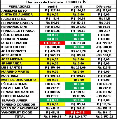 Comparação das Despesas de Gabinete de 2018 – Combustível