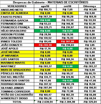 Comparação dos Gastos de Gabinete dos Vereadores de Sorocaba de 2018 com Materiais de Escritórios