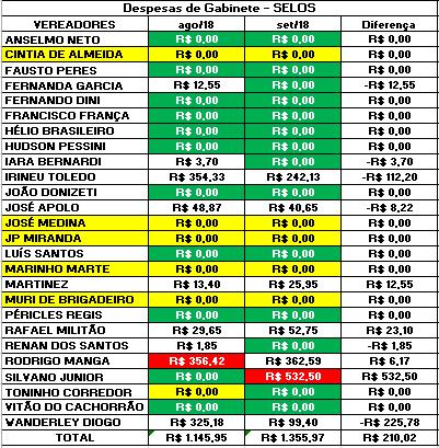 Comparação dos Gastos de Gabinete dos Vereadores de Sorocaba de Agosto de 2018 com Setembro de 2018 com Selos