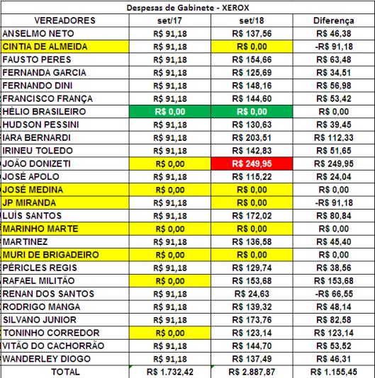 Comparação dos Gastos de Gabinete dos Vereadores de Sorocaba de Setembro de 2017 com Setembro de 2018 com Xerox