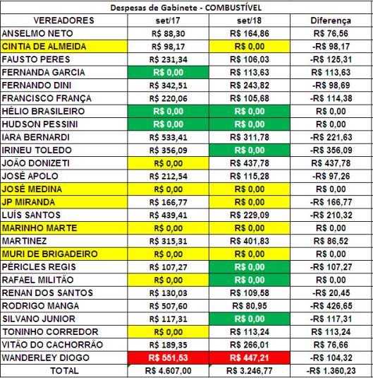 Comparação dos Gastos de Gabinete dos Vereadores de Sorocaba de Setembro de 2017 com Setembro de 2018 com Combustível