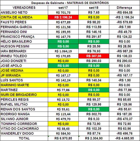 Comparação dos Gastos de Gabinete dos Vereadores de Sorocaba de Setembro de 2017 com Setembro de 2018 com Materiais de Escritórios