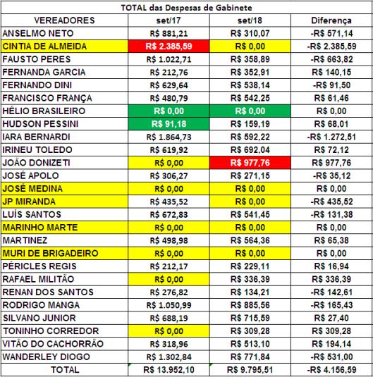 Comparação dos Gastos de Gabinete dos Vereadores de Sorocaba de Setembro de 2017 com Setembro de 2018