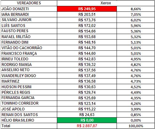 Gráfico dos gastos com Xerox dos Vereadores de Sorocaba em Setembro de 2018