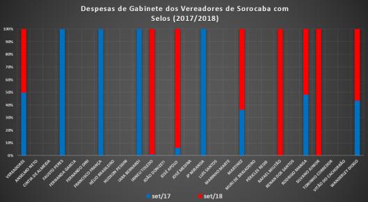 Comparação dos Gastos de Gabinete dos Vereadores de Sorocaba de Setembro de 2017 com Setembro de 2018 com Selos
