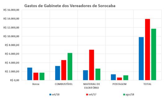 Comparação dos Gastos de Gabinete dos Vereadores de Sorocaba em 2017 / 2018 – Setembro