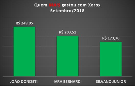 Gráfico dos gastos com Xerox dos Vereadores de Sorocaba em Setembro de 2018 – Quem mais gastou