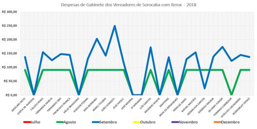 Comparação dos Gastos de Gabinete dos Vereadores de Sorocaba com Xerox em 2018
