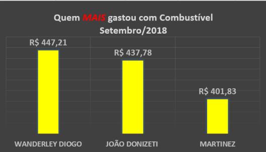 Gráfico dos gastos com Combustíveis dos Vereadores de Sorocaba em Setembro de 2018 – Quem mais gastou