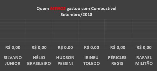 Gráfico dos gastos com Combustíveis dos Vereadores de Sorocaba em Setembro de 2018 – Quem menos gastou