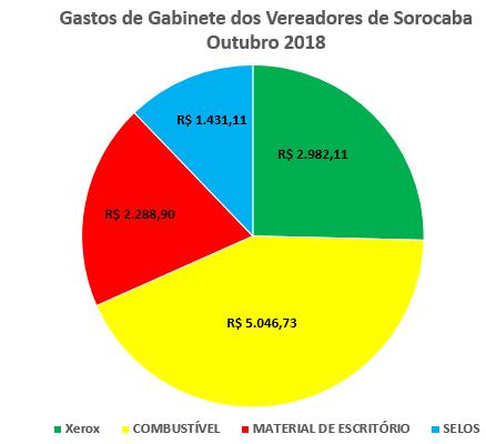 Gastos de Gabinete dos Vereadores de Sorocaba em Outubro de 2018