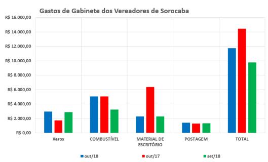 Comparação dos Gastos de Gabinete dos Vereadores de Sorocaba em 2017 / 2018 – Outubro