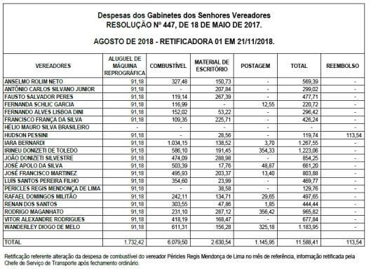 Gastos de Gabinete dos Vereadores de Sorocaba em Agosto de 2018 - Retificação