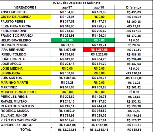 Comparação dos Gastos de Gabinete dos Vereadores de Sorocaba de Agosto de 2017 com Agosto de 2018