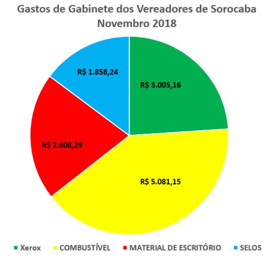 Gastos de Gabinete dos Vereadores de Sorocaba em Novembro de 2018