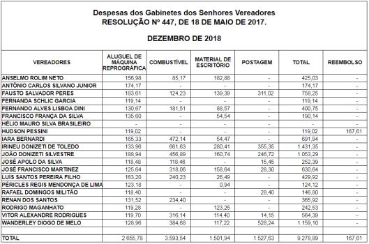 Gastos de Gabinete dos Vereadores de Sorocaba em Dezembro de 2018