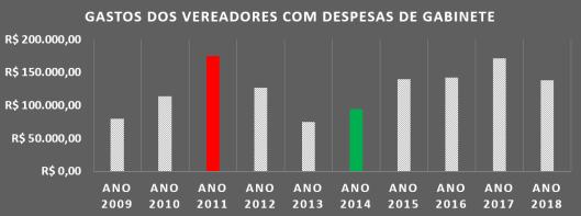 Gastos dos vereadores de Sorocaba com Despesas de Gabinete de 2009 à 2018