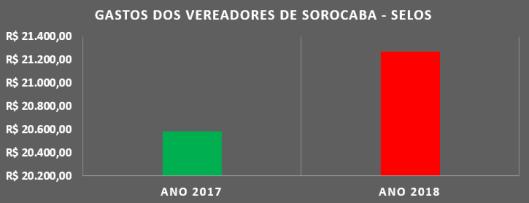 Despesas de Gabinete com Selos em 2017/2018
