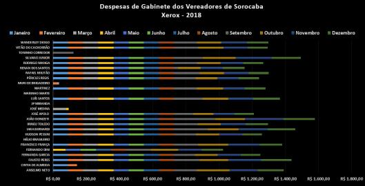 Gastos dos Vereadores de Sorocaba com Xerox em 2018