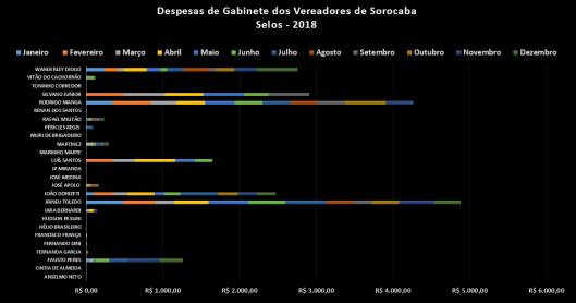 Despesas de Gabinete com Selos em 2018