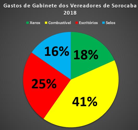Gastos de Gabinete dos Vereadores em 2018