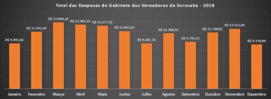 Despesas de Gabinete em 2018