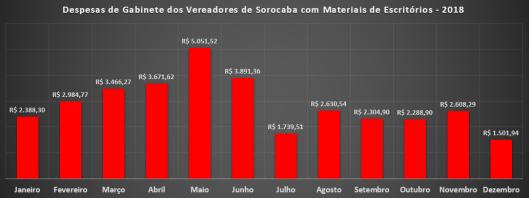 Despesas de Gabinete com Materiais de Escritórios em 2018